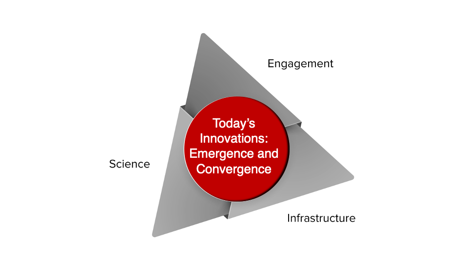 Today's Innovations: Emergence and Convergence D2D200